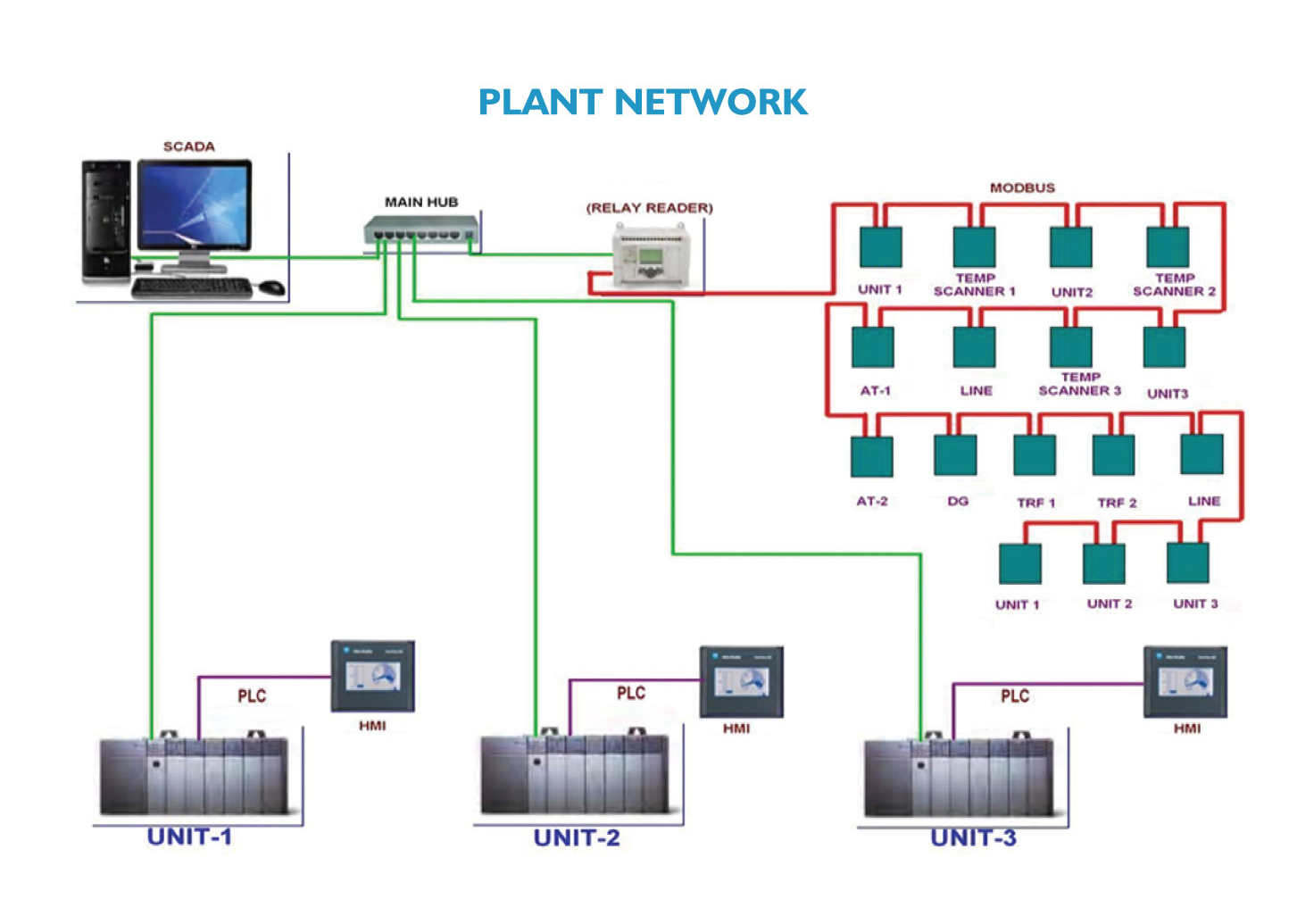 plc scada panel Your plc workshop program to make application simple operator panels to complex server-based scada with redundancy²all using a single development tool.
